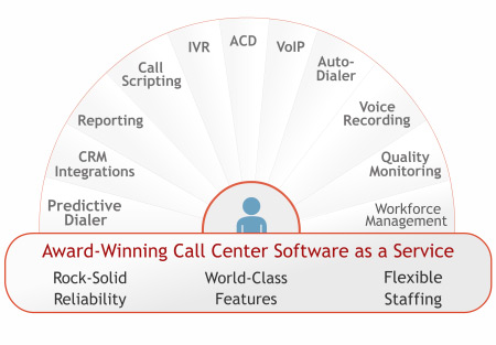 help desk outsourcing services