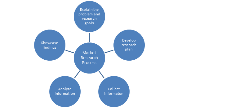 benefits of market research pdf