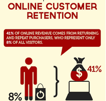 Online-Customer-Retention
