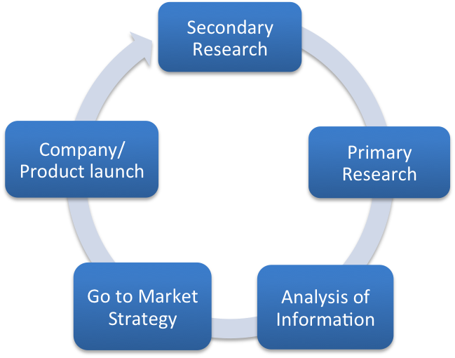 Market Research Firms