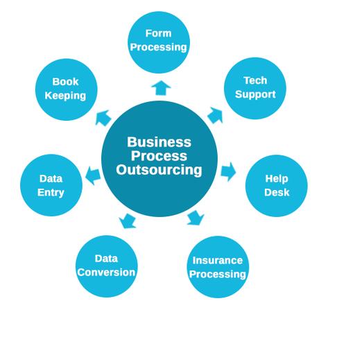 BPO_Analytics_customer_support_services