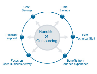 Benefits of Outsourcing Solutions