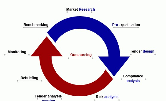 Procurement-Outsourcing