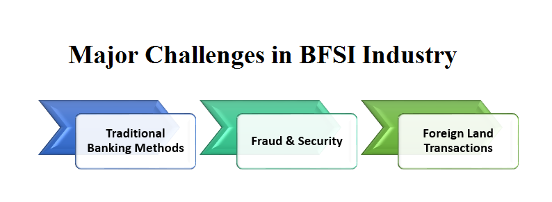 changes in BFSI