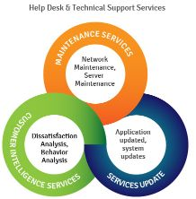 Help Desk & Technical Support Services