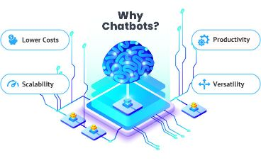 How can Chatbots help your Business?