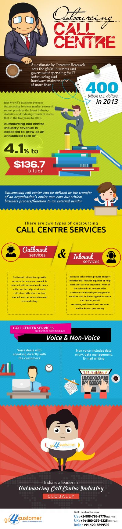 outsourcing-call-center-infographics.jpg | Infographics – Go4Customer
