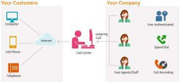 Outbound Call Center Services Key Features