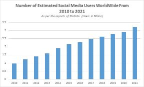 stats showing social media users worldwide