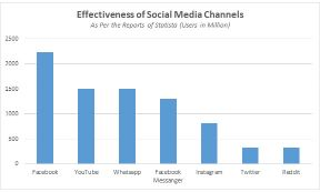 stats showing how effective are social media channels
